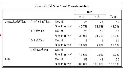 crosstab3