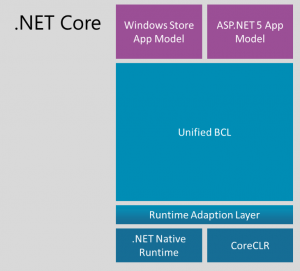 dot net core stack